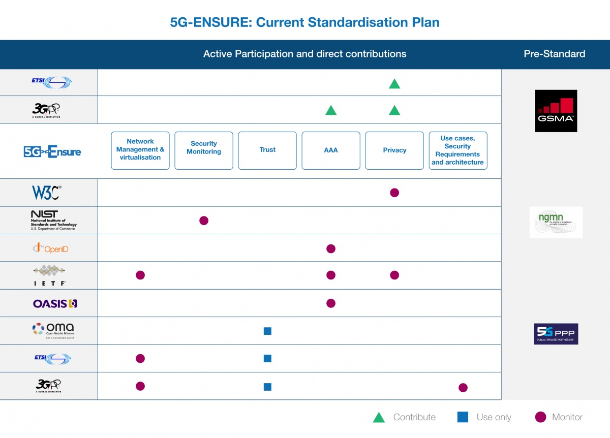 5G-ENSURE_Standardisation Plan_Final_update