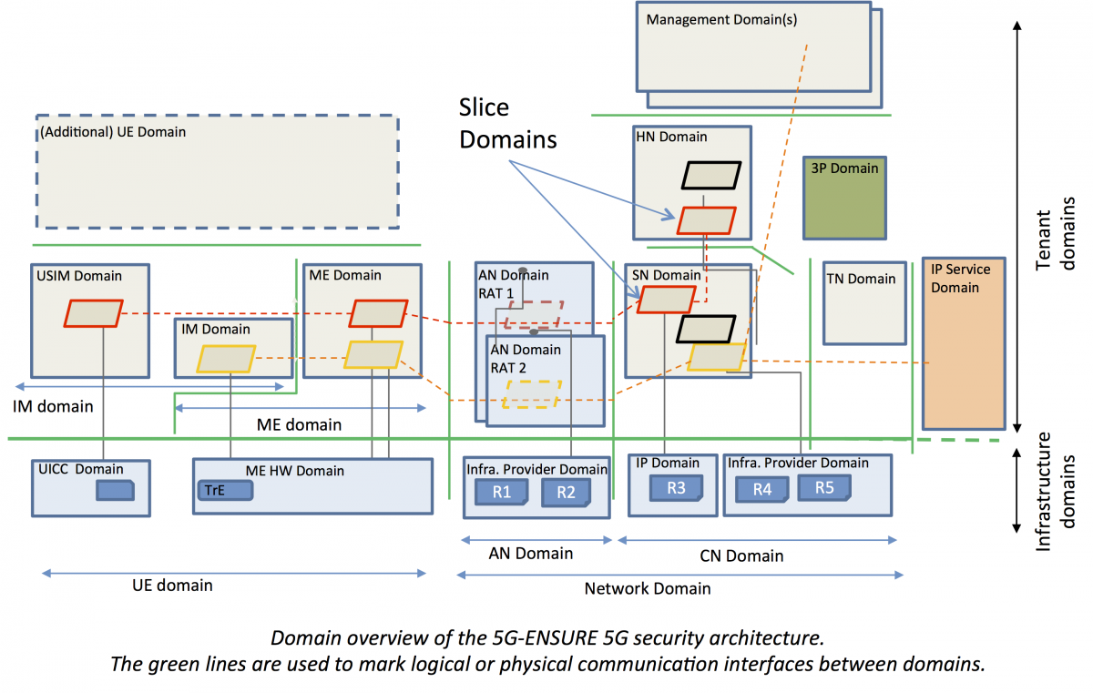 5G-ENSURE Security Architecture