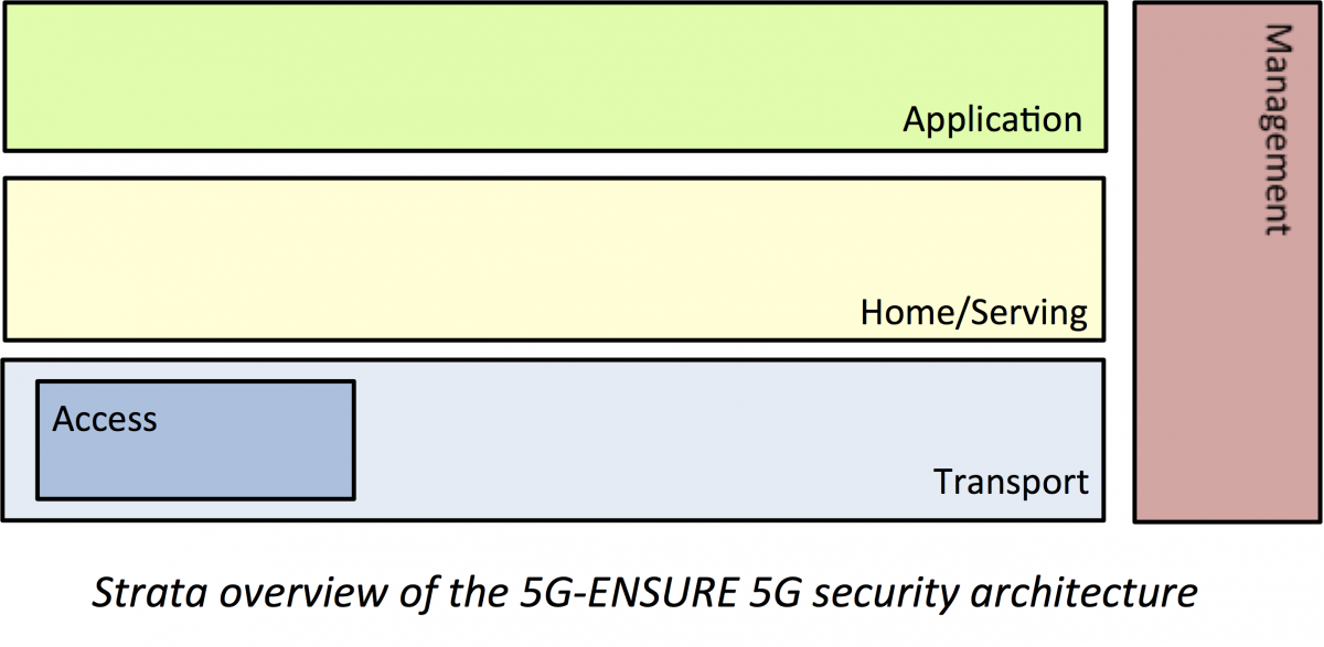 5G Security Architecture
